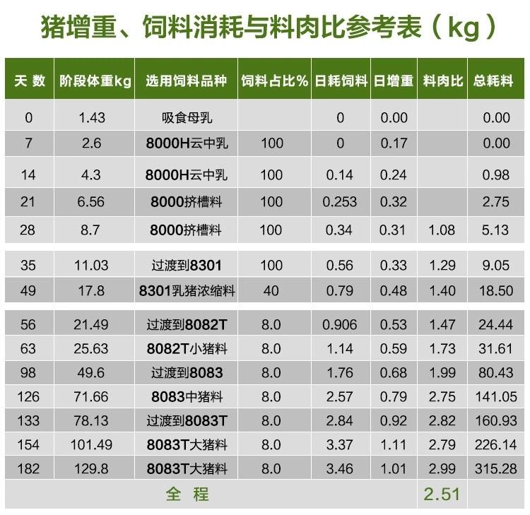 6猪增重料肉比参照表.webp.jpg